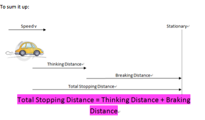 what affects the stopping distance of a vehicle 2 essay What are the pros and cons associated with self-driving cars  algorithms to determine appropriate stopping distance,  computer to operate a vehicle,.
